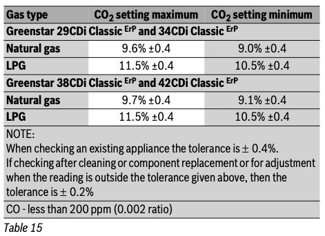 Greenstar CDi Classic CO/CO2
