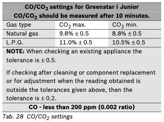 Greenstar i Junior CO/CO2