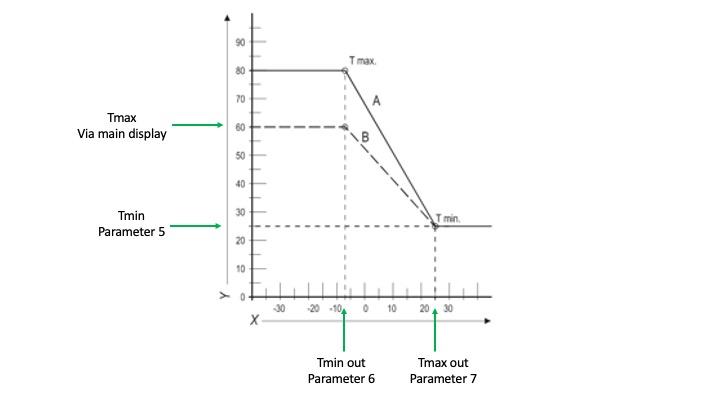 HRE,ECO-RF-heat-curve