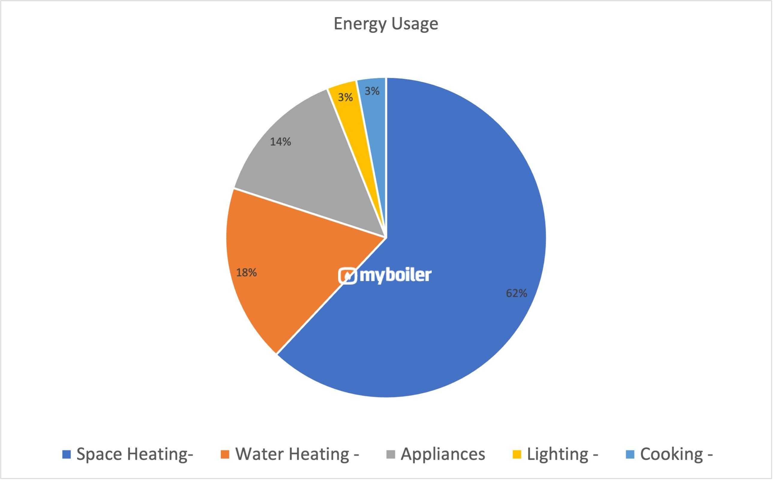 household-energy-breakdown
